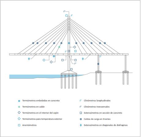 Ejemplo de ubicación de instrumentación en puente atirantado.