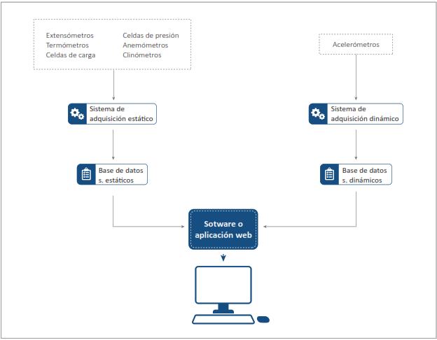 Descripción general del sistema de adquisición, almacenamiento y visualización.