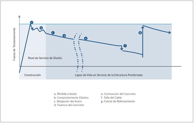 evolución de fuerza de tensionamiento de un tirante durante construcción y operación.