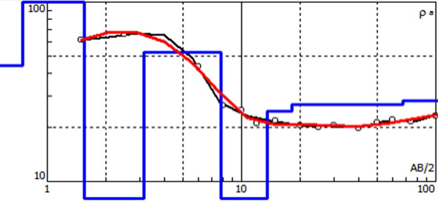 Curva de resistividades aparente, calculada y perfil de resistividades en ensayo SEV